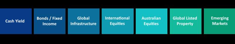 Asset Class Diagram