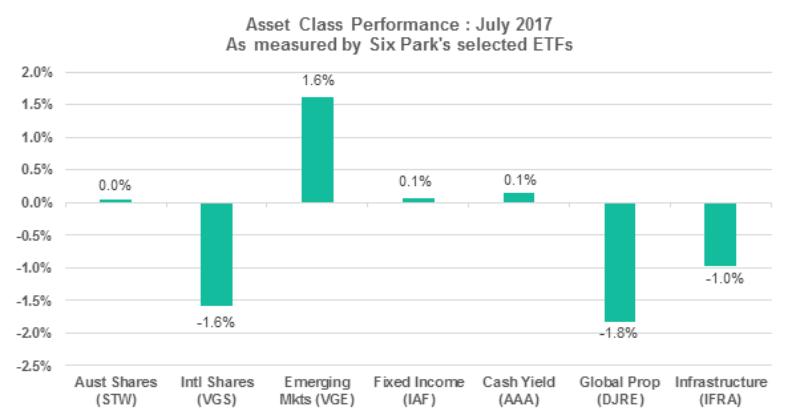Asset Class Table