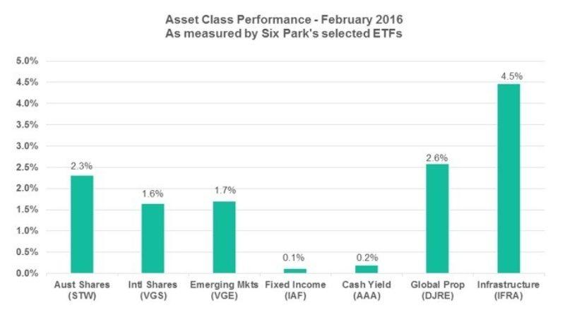 Asset Classes 3