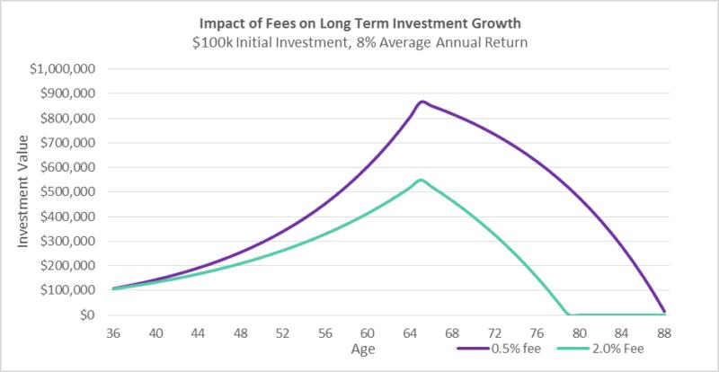 Impact Of Fees