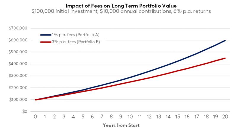Impact Of Fees2
