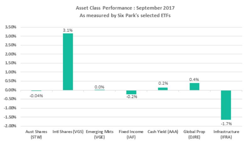 Performance Report Chart