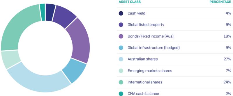 Six Park Client Asset Allocation